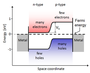 Diagram Of Pn Junction | The Role Of A Pn Junction