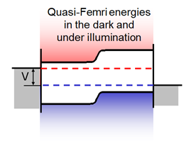 The solar cell under illumination band diagram with illumination band diagram with qfls ccuart Images